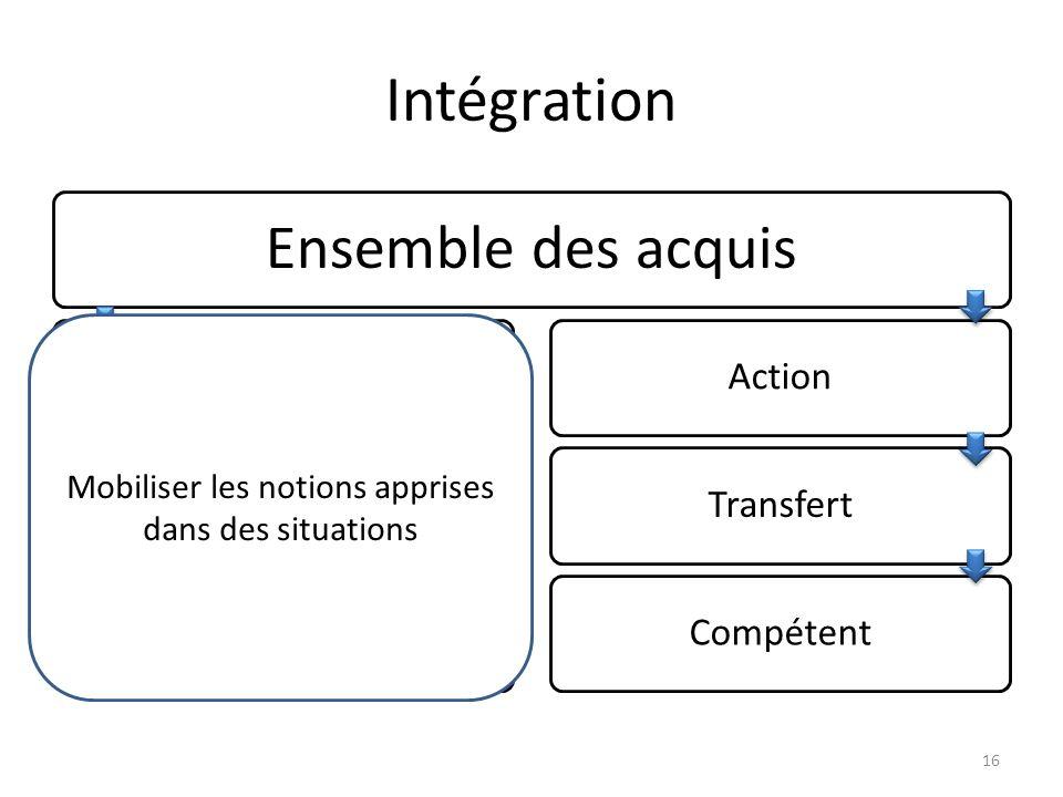 Intégration Ensemble des acquis Appropriation de modèlesAbstractionCultivéActionTransfertCompétent 16 Mobiliser les notions apprises dans des situations