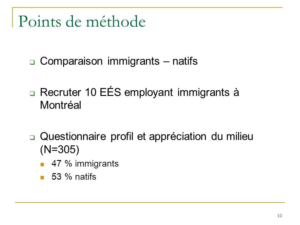 10 Points de méthode Comparaison immigrants – natifs Recruter 10 EÉS employant immigrants à Montréal Questionnaire profil et appréciation du milieu (N=305) 47 % immigrants 53 % natifs