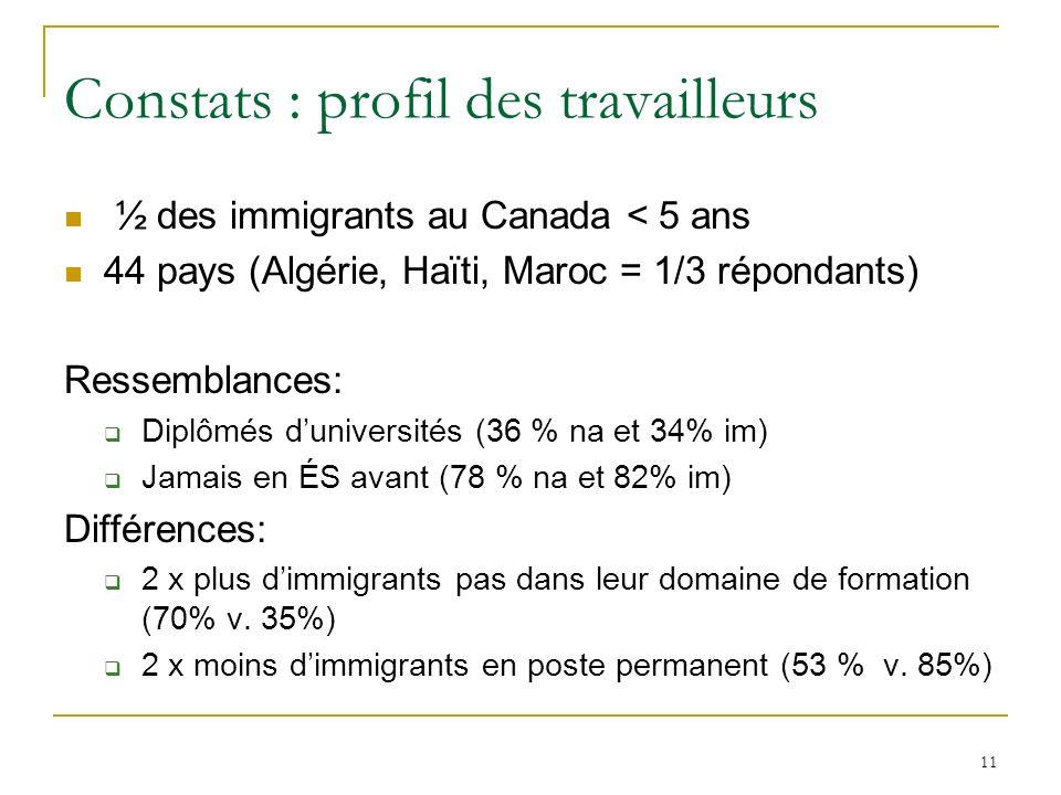 11 Constats : profil des travailleurs ½ des immigrants au Canada < 5 ans 44 pays (Algérie, Haïti, Maroc = 1/3 répondants) Ressemblances: Diplômés duniversités (36 % na et 34% im) Jamais en ÉS avant (78 % na et 82% im) Différences: 2 x plus dimmigrants pas dans leur domaine de formation (70% v.