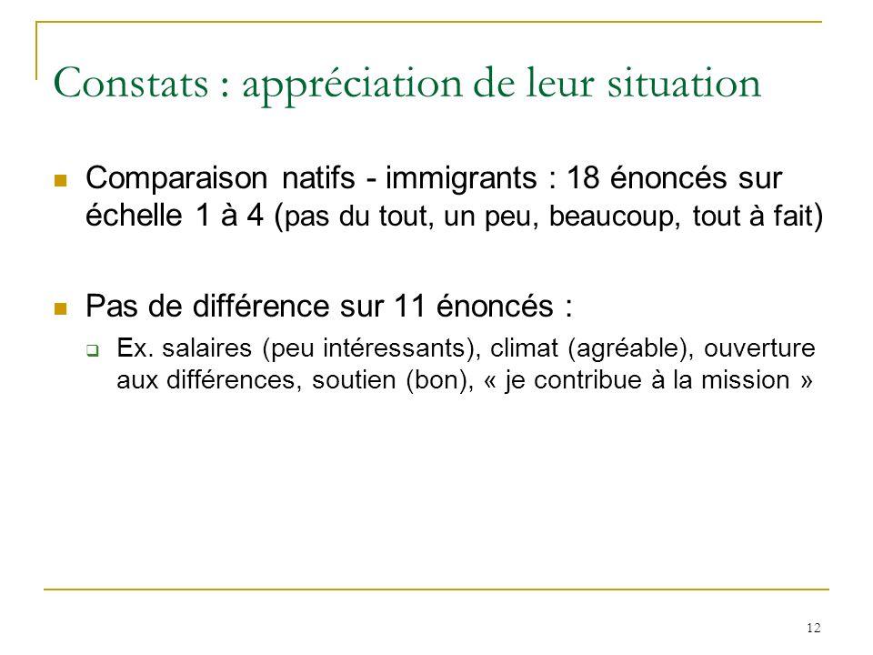 12 Constats : appréciation de leur situation Comparaison natifs - immigrants : 18 énoncés sur échelle 1 à 4 ( pas du tout, un peu, beaucoup, tout à fait ) Pas de différence sur 11 énoncés : Ex.