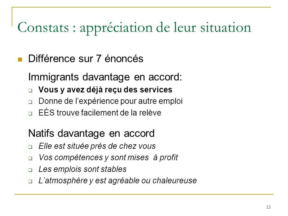 13 Constats : appréciation de leur situation Différence sur 7 énoncés Immigrants davantage en accord: Vous y avez déjà reçu des services Donne de lexp