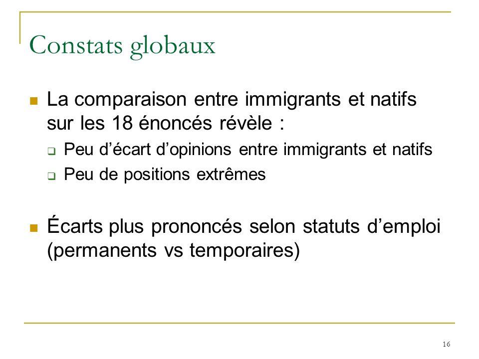 16 Constats globaux La comparaison entre immigrants et natifs sur les 18 énoncés révèle : Peu décart dopinions entre immigrants et natifs Peu de posit