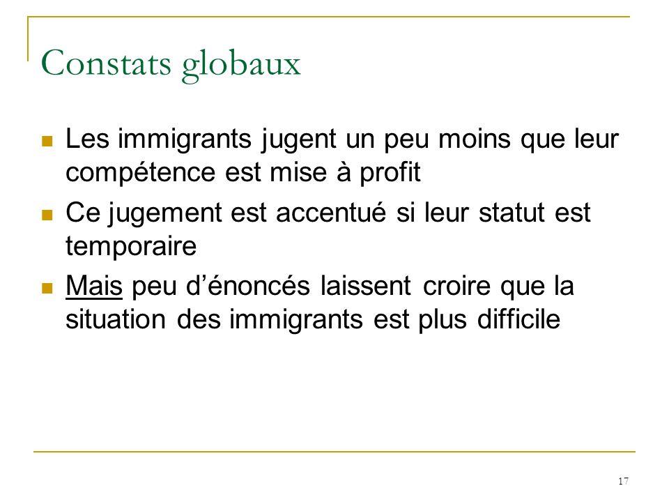 17 Constats globaux Les immigrants jugent un peu moins que leur compétence est mise à profit Ce jugement est accentué si leur statut est temporaire Mais peu dénoncés laissent croire que la situation des immigrants est plus difficile