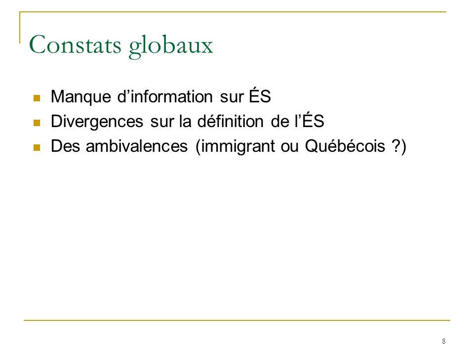 8 Constats globaux Manque dinformation sur ÉS Divergences sur la définition de lÉS Des ambivalences (immigrant ou Québécois ?)