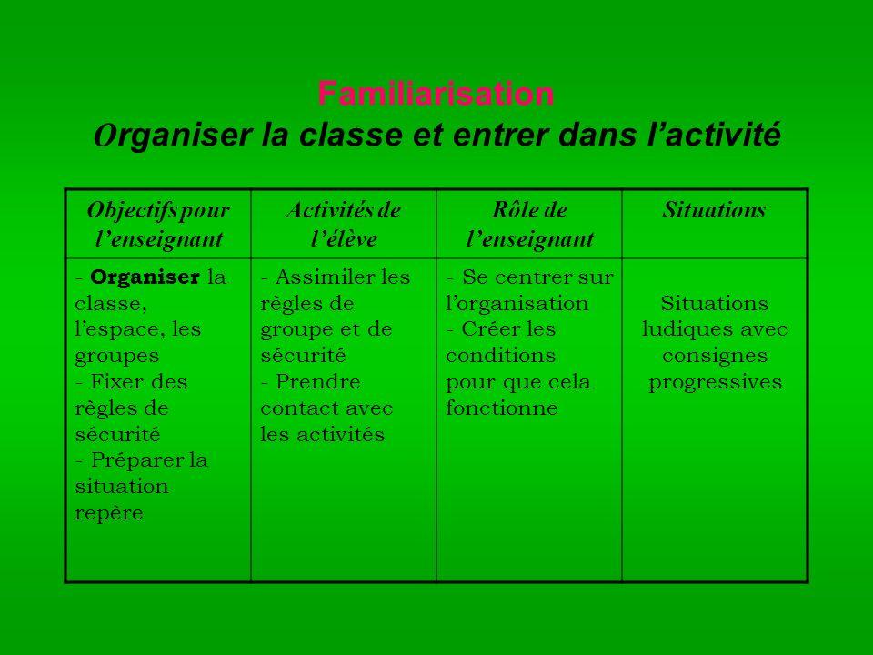Familiarisation O rganiser la classe et entrer dans lactivité Objectifs pour lenseignant Activités de lélève Rôle de lenseignant Situations - Organise