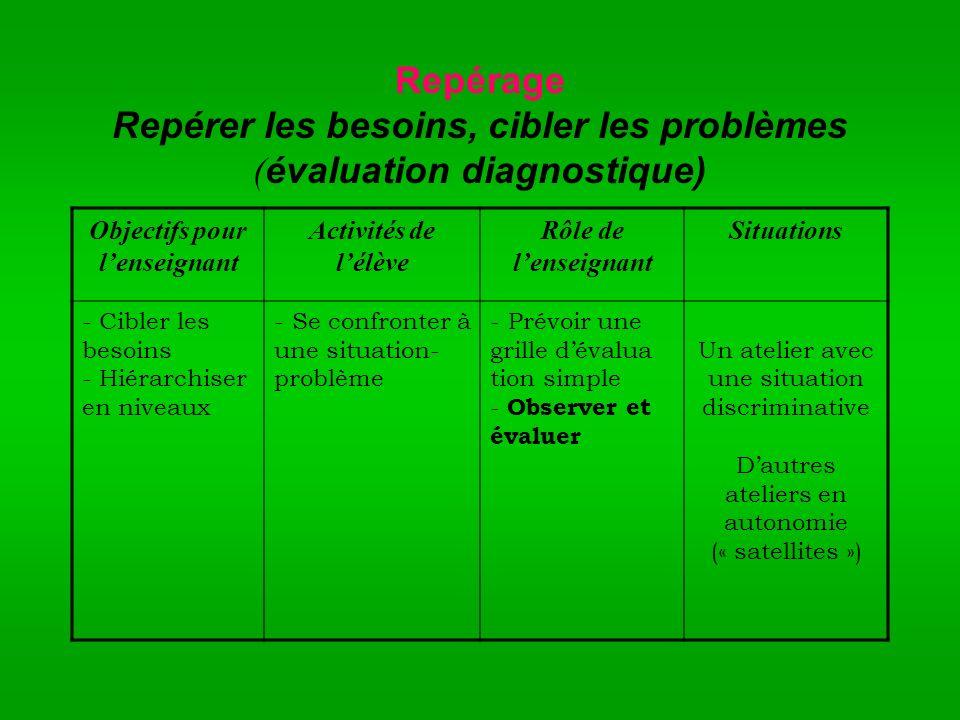 Repérage Repérer les besoins, cibler les problèmes ( évaluation diagnostique) Objectifs pour lenseignant Activités de lélève Rôle de lenseignant Situa