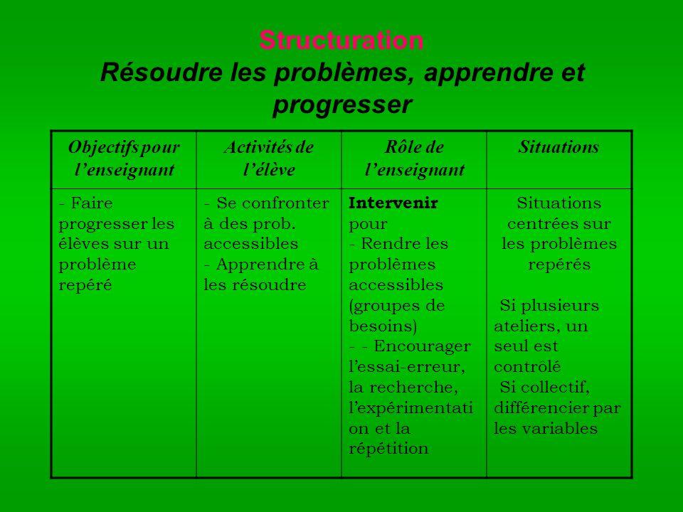 Structuration Résoudre les problèmes, apprendre et progresser Objectifs pour lenseignant Activités de lélève Rôle de lenseignant Situations - Faire pr