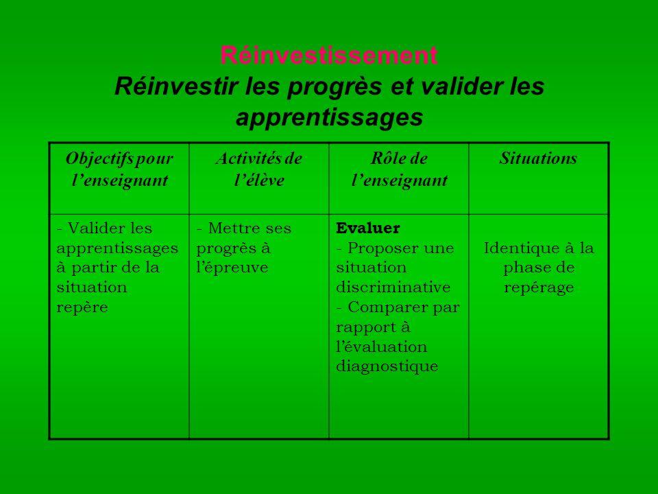Réinvestissement Réinvestir les progrès et valider les apprentissages Objectifs pour lenseignant Activités de lélève Rôle de lenseignant Situations -
