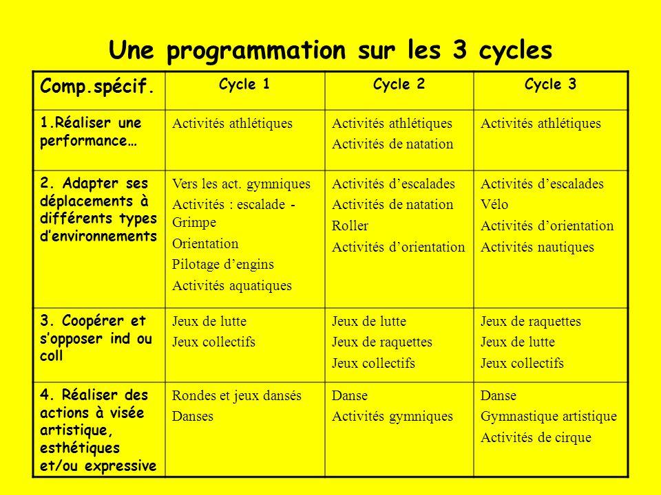 Une programmation sur les 3 cycles Comp.spécif. Cycle 1Cycle 2Cycle 3 1.Réaliser une performance… Activités athlétiques Activités de natation Activité