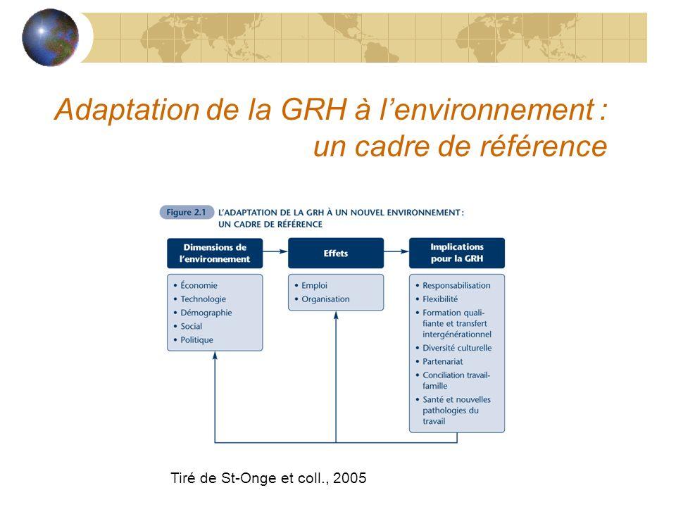 Adaptation de la GRH à lenvironnement : un cadre de référence Tiré de St-Onge et coll., 2005