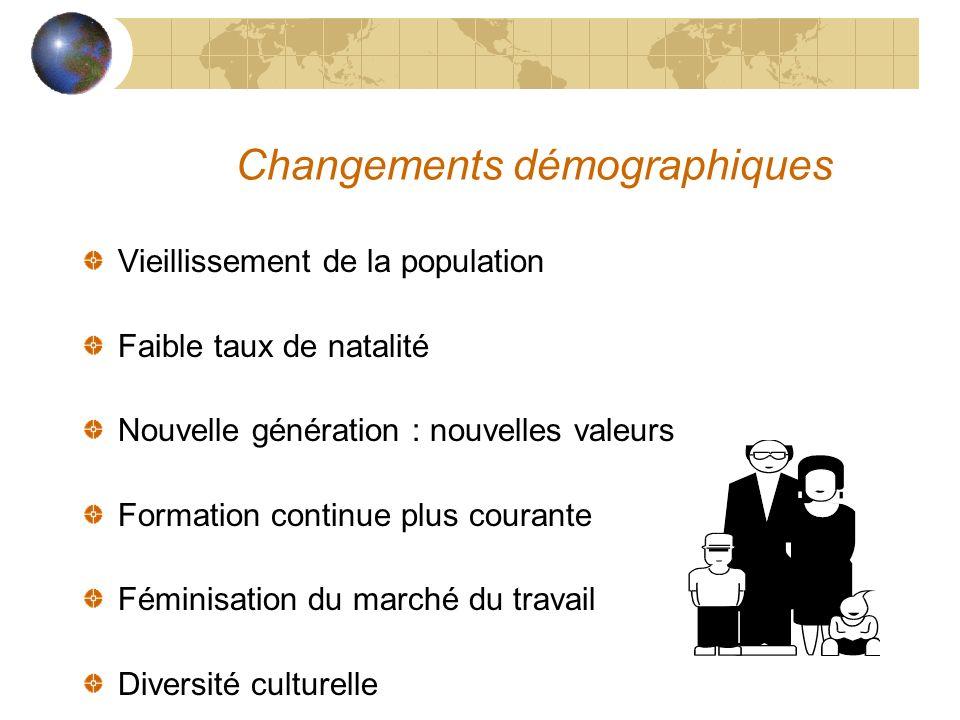 Changements démographiques Vieillissement de la population Faible taux de natalité Nouvelle génération : nouvelles valeurs Formation continue plus cou