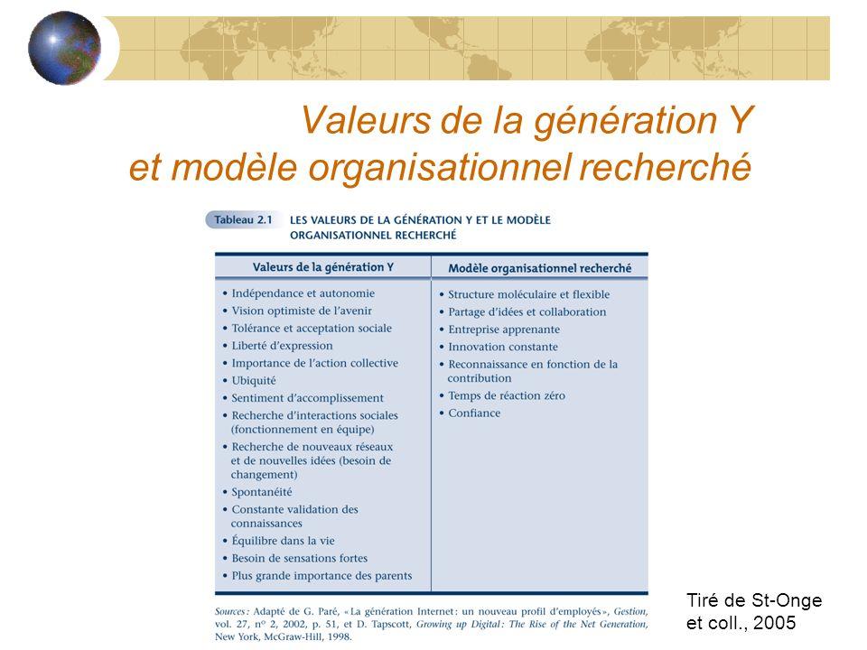 Valeurs de la génération Y et modèle organisationnel recherché Tiré de St-Onge et coll., 2005
