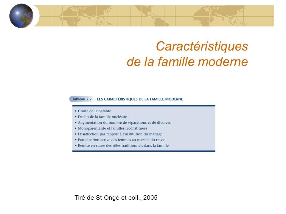Caractéristiques de la famille moderne Tiré de St-Onge et coll., 2005
