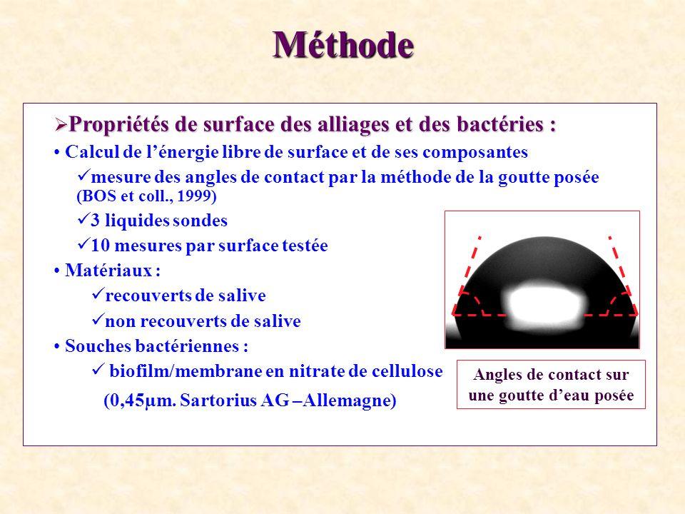 Résultats : Adhérence bactérienne : Désinfection /autoclave : Acier = NiTi = Ti-Mo Rayons gamma et NiTi : nombre de bactéries adhérentes S.