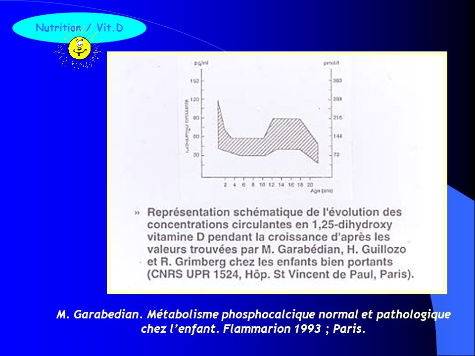 F. Zeghoud and al. Arch Pediatr 1995 ; 2 : 221-6. Nutrition / Vit.D
