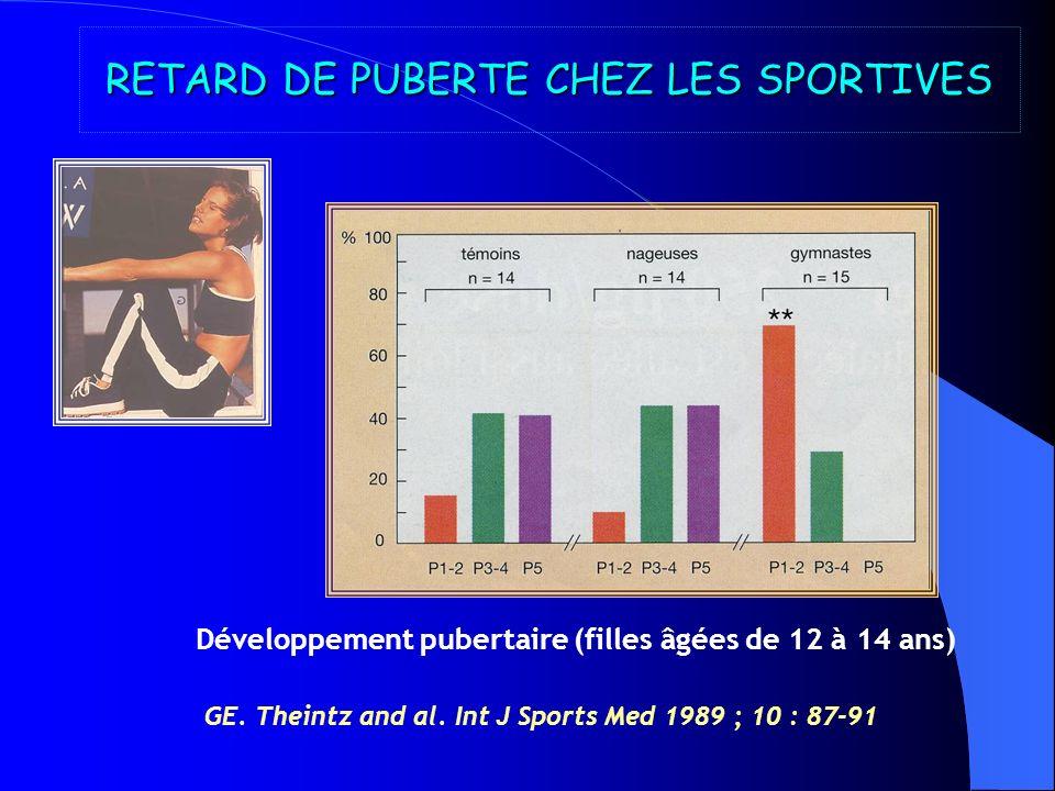 RETARD DE CROISSANCE ET DE PUBERTE Z score vertébral « Anciens »moyenne 18 ans (n = 18)-0.96 DS Actuels moyenne 15 6/12 ans (n = 10)-2.3 DS Correction âge osseux-1.2 DS N.