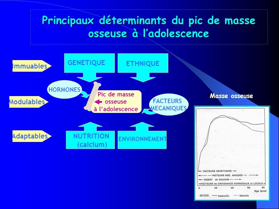 SIGNES CLINIQUES Nutrition / Vit.D Rachitisme de lenfant : résultats dune étude multicentrique E.