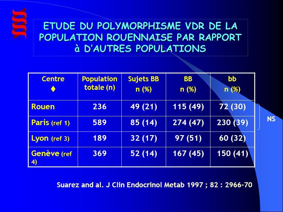 ETUDE DU POLYMORPHISME VDR DE LA POPULATION ROUENNAISE PAR RAPPORT à DAUTRES POPULATIONS Suarez and al.