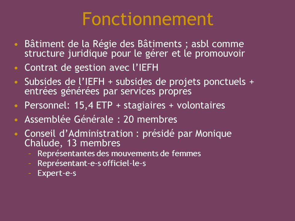 Fonctionnement Bâtiment de la Régie des Bâtiments ; asbl comme structure juridique pour le gérer et le promouvoir Contrat de gestion avec lIEFH Subsid