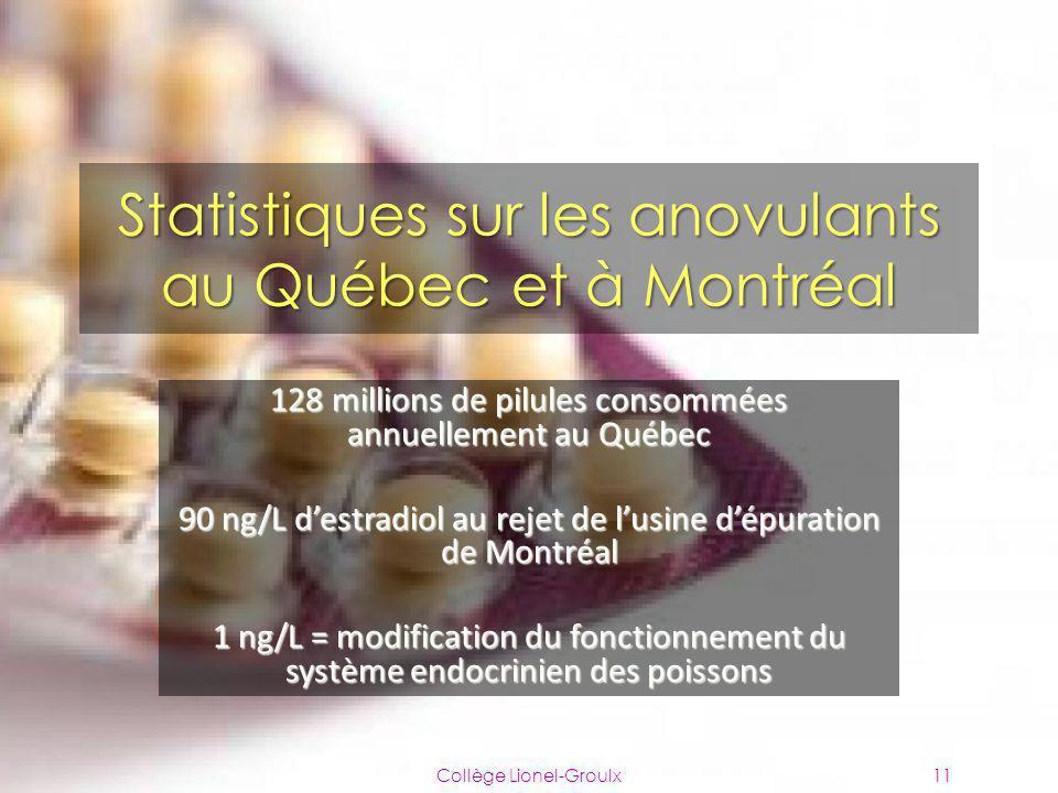 Statistiques sur les anovulants au Québec et à Montréal 128 millions de pilules consommées annuellement au Québec 90 ng/L destradiol au rejet de lusin