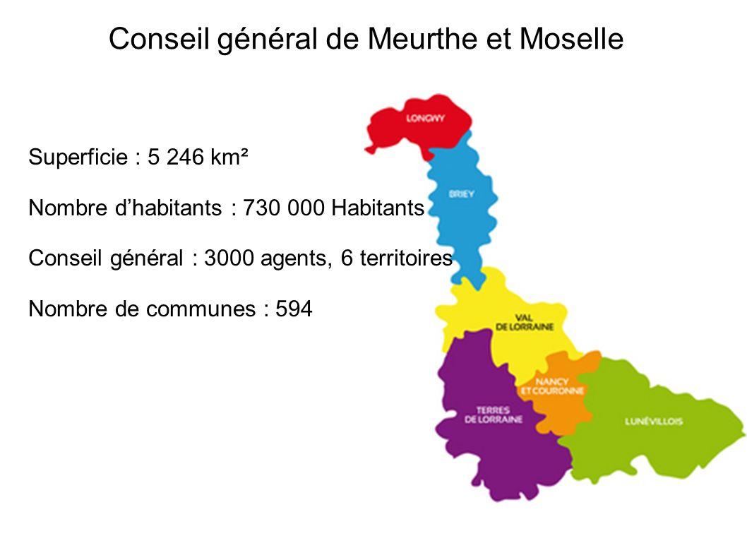 Superficie : 5 246 km² Nombre dhabitants : 730 000 Habitants Conseil général : 3000 agents, 6 territoires Nombre de communes : 594 Conseil général de Meurthe et Moselle