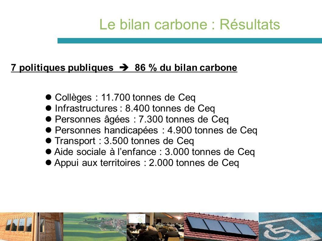 Le bilan carbone : Résultats Collèges : 11.700 tonnes de Ceq Infrastructures : 8.400 tonnes de Ceq Personnes âgées : 7.300 tonnes de Ceq Personnes handicapées : 4.900 tonnes de Ceq Transport : 3.500 tonnes de Ceq Aide sociale à lenfance : 3.000 tonnes de Ceq Appui aux territoires : 2.000 tonnes de Ceq 7 politiques publiques 86 % du bilan carbone