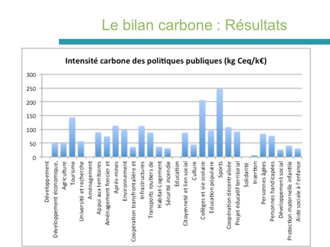 Le bilan carbone : Résultats