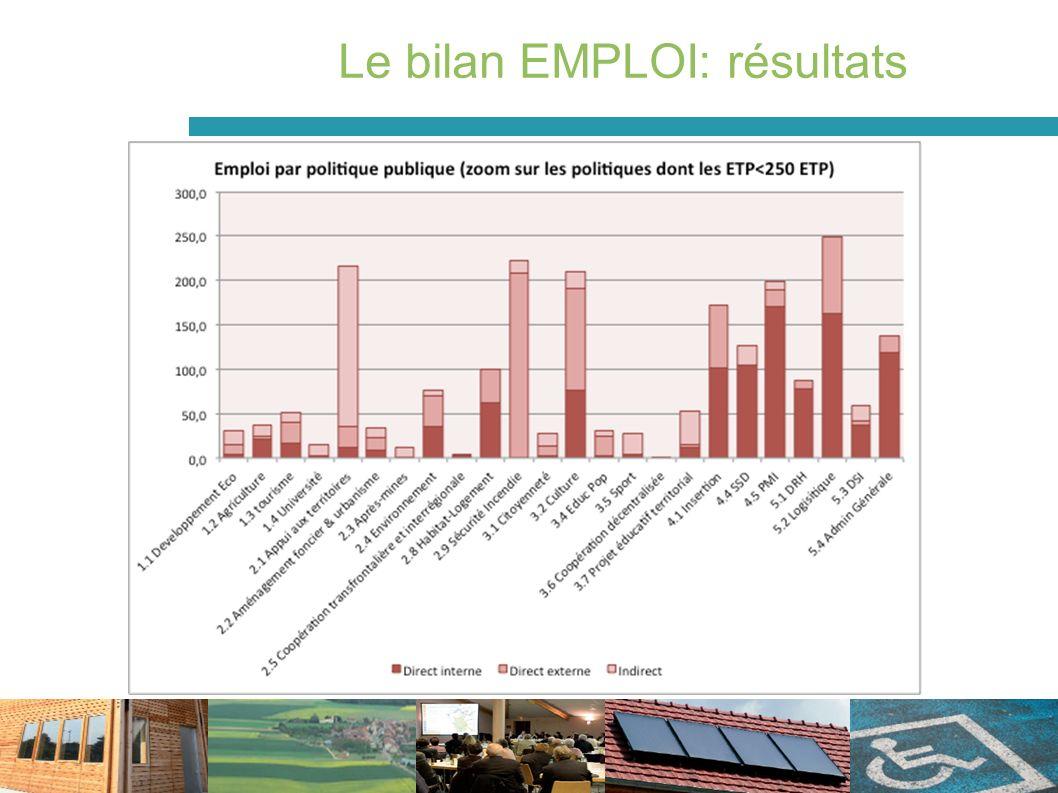 Le bilan EMPLOI: résultats