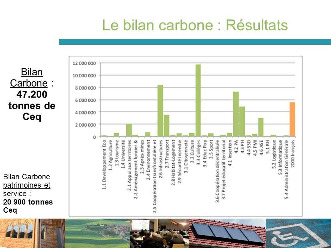 Le bilan carbone : Résultats Bilan Carbone : 47.200 tonnes de Ceq Bilan Carbone patrimoines et service : 20 900 tonnes Ceq
