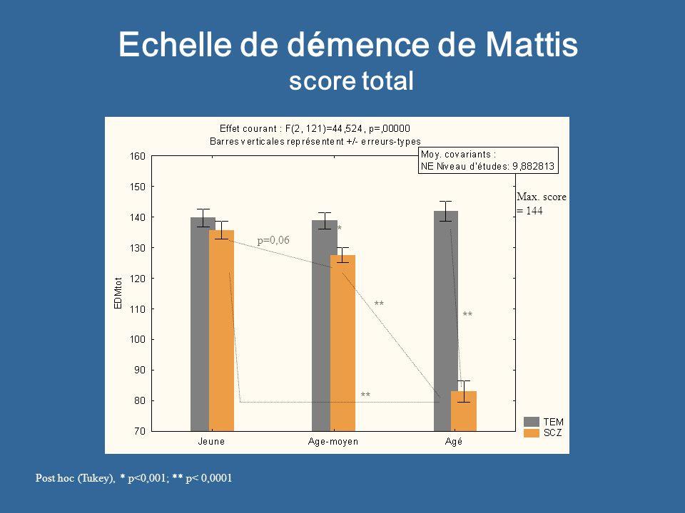 Echelle de d é mence de Mattis score total Post hoc (Tukey), * p<0,001; ** p< 0,0001 ** * Max. score = 144 * p=0,06 **