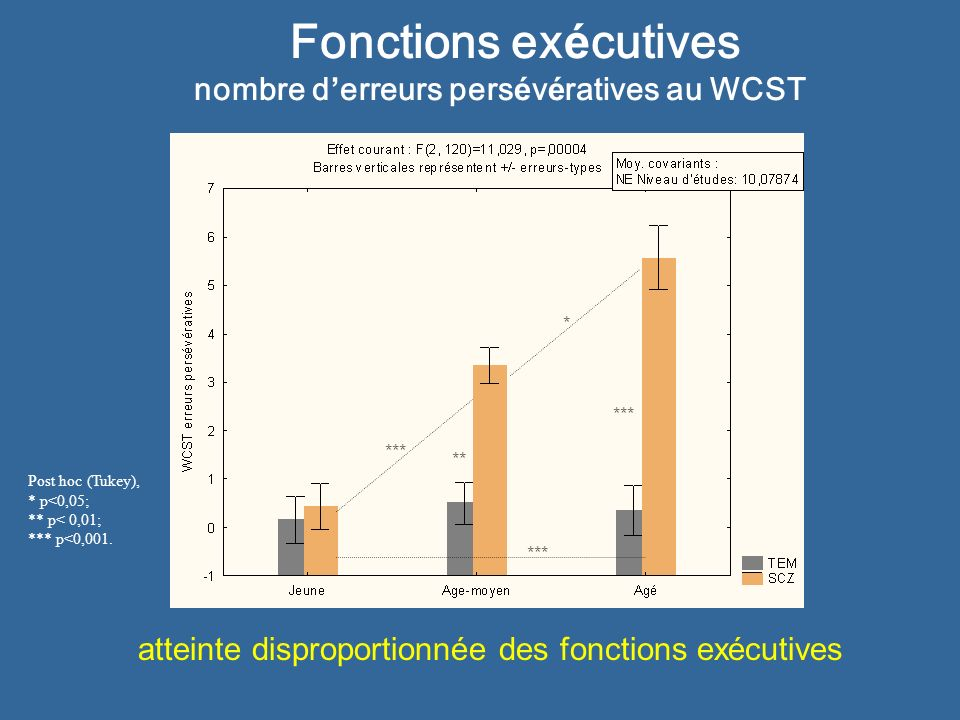 Fonctions ex é cutives nombre d erreurs pers é v é ratives au WCST ** Post hoc (Tukey), * p<0,05; ** p< 0,01; *** p<0,001. ** * *** atteinte dispropor