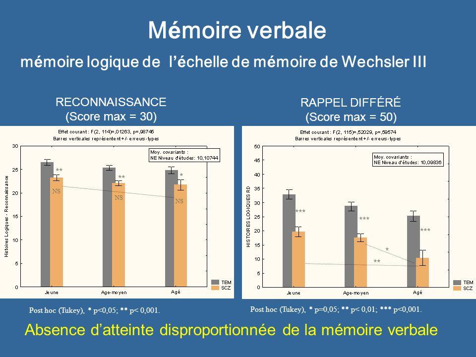 Etude multicentrique France – Luxembourg : premi è res conclusions Il semble bien exister un déclin cognitif pathologique chez certains patients schizophrènes.