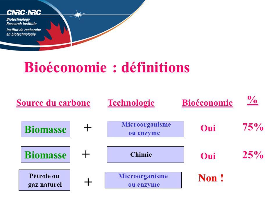 Bioéconomie : définitions Source du carboneTechnologieBioéconomie Oui Non .