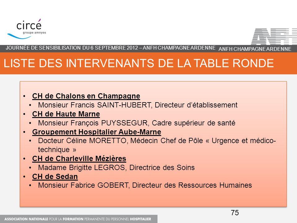 LISTE DES INTERVENANTS DE LA TABLE RONDE CH de Chalons en Champagne Monsieur Francis SAINT-HUBERT, Directeur détablissement CH de Haute Marne Monsieur