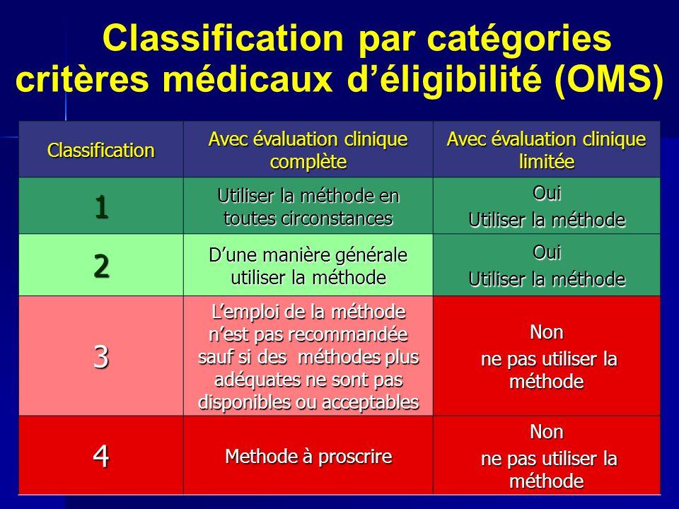 Classification par catégories critères médicaux déligibilité (OMS) Classification Avec évaluation clinique complète Avec évaluation clinique limitée 1