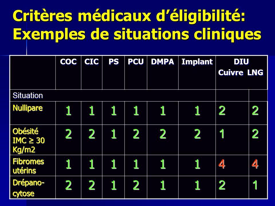 Critères médicaux déligibilité: Exemples de situations cliniques COCCICPSPCUDMPAImplantDIU Cuivre LNG Situation Nullipare11111122 Obésité IMC 30 Kg/m2 22122212 Fibromes utérins 11111144 Drépano-cytose22121121