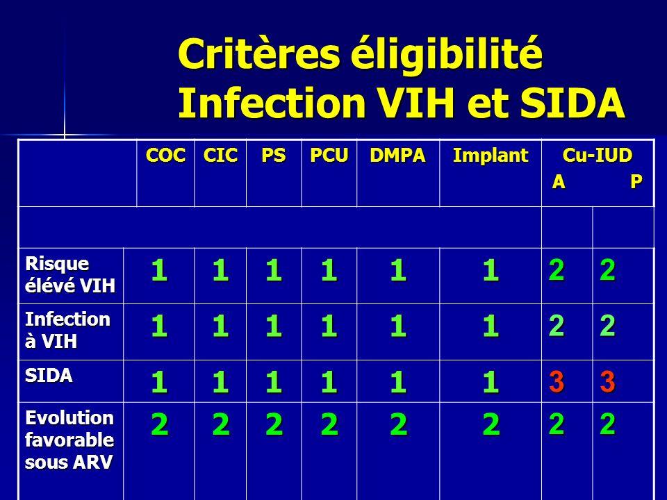 Critères éligibilité Infection VIH et SIDA COCCICPSPCUDMPAImplantCu-IUD A P Risque élévé VIH 11111122 Infection à VIH 11111122 SIDA11111133 Evolution