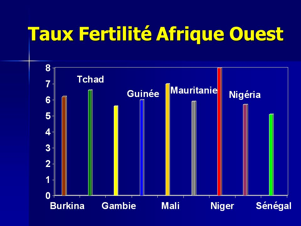 Prévalence contraceptive