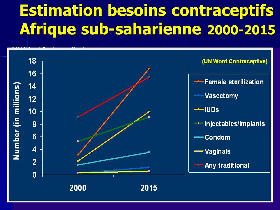 Estimation besoins contraceptifs Afrique sub-saharienne 2000-2015 (UN Word Contraceptive) Estimation besoins contraceptifs Afrique sub-saharienne 2000