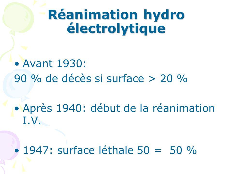 Réanimation hydro électrolytique Avant 1930: 90 % de décès si surface > 20 % Après 1940: début de la réanimation I.V.