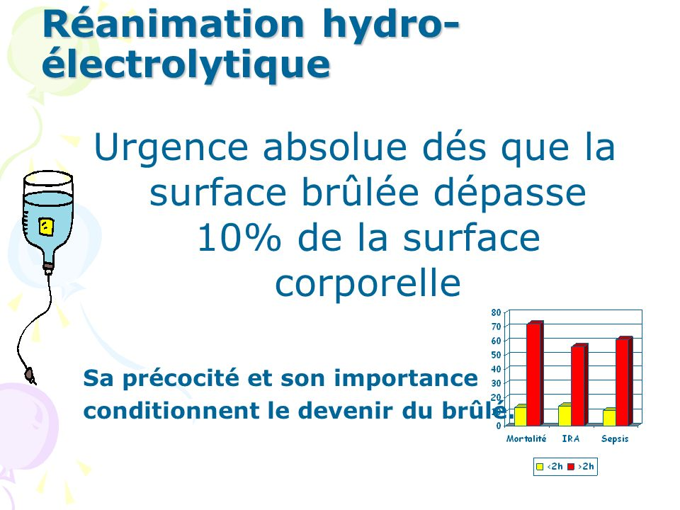 Réanimation hydro- électrolytique Urgence absolue dés que la surface brûlée dépasse 10% de la surface corporelle Sa précocité et son importance conditionnent le devenir du brûlé.