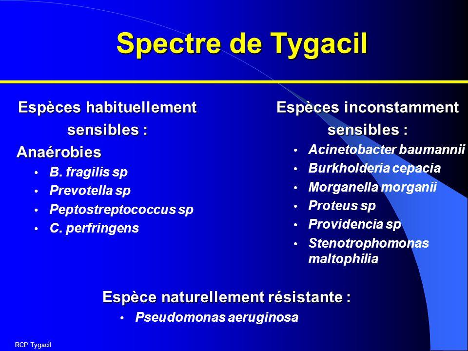 Spectre de Tygacil Espèces habituellement sensibles : Anaérobies B. fragilis sp Prevotella sp Peptostreptococcus sp C. perfringens Espèces inconstamme