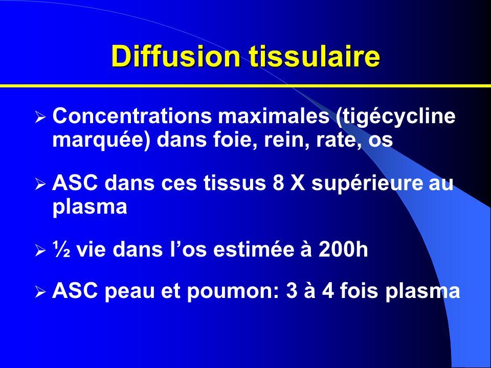 Diffusion tissulaire Concentrations maximales (tigécycline marquée) dans foie, rein, rate, os ASC dans ces tissus 8 X supérieure au plasma ½ vie dans