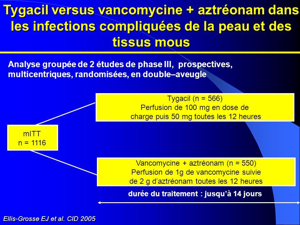 Ellis-Grosse EJ et al. CID 2005 Tygacil versus vancomycine + aztréonam dans les infections compliquées de la peau et des tissus mous Analyse groupée d
