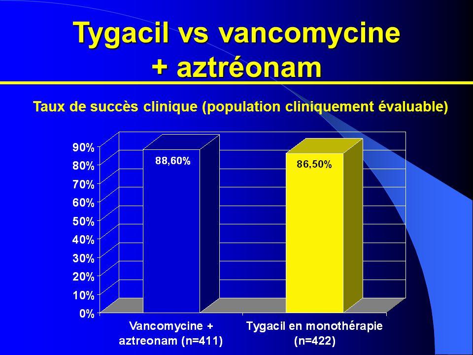 Tygacil vs vancomycine + aztréonam Taux de succès clinique (population cliniquement évaluable)
