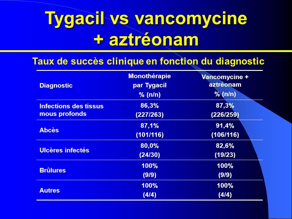 Taux de succès clinique en fonction du diagnostic Diagnostic Monothérapie par Tygacil % (n/n) Vancomycine + aztréonam % (n/n) Infections des tissus mo