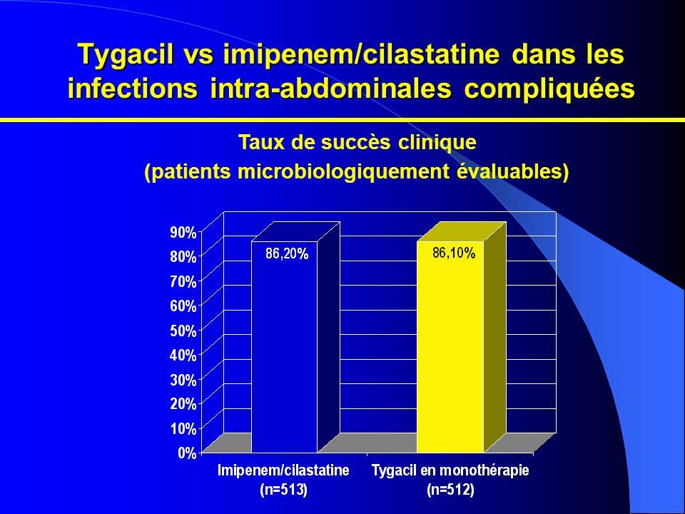 Tygacil vs imipenem/cilastatine dans les infections intra-abdominales compliquées Taux de succès clinique (patients microbiologiquement évaluables)