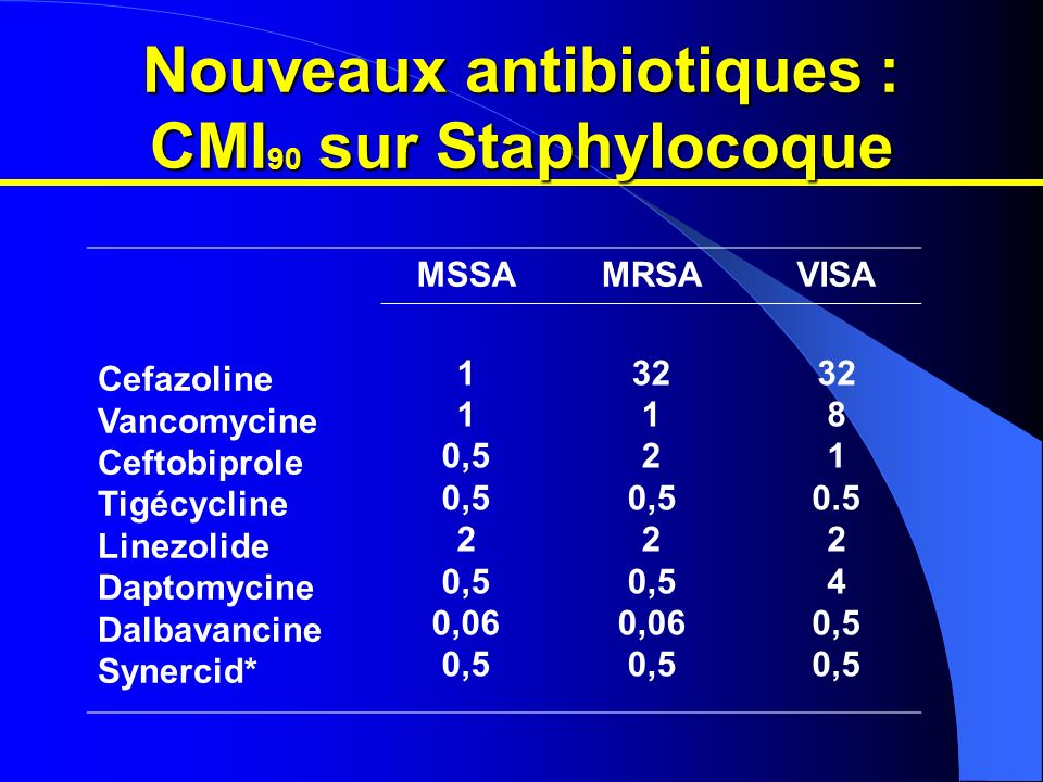 Activité in vitro Micro-organisme/phénotype de résistance Staphylococcus aureus sensible à l oxacilline résistant à l oxacilline Staphylocoques coagulase-négatifs sensible à l oxacilline résistant à l oxacilline Enterococcus faecalis sensible à la vancomycine résistant à la vancomycine Enterococcus faecium sensible à la vancomycine résistant à la vancomycine N 1955 1247 169 669 626 20 97 55 Plage des CMI (mg/l) 0,12–2,0 0,12–1,0 0,12–2,0 0,12–4,0 0,25–1,0 0,12–8,0 0,25–4,0 CMI 50 (mg/l) 0,25 1,0 2,0 1,0 CMI 90 (mg/l) 0,5 1,0 4,0
