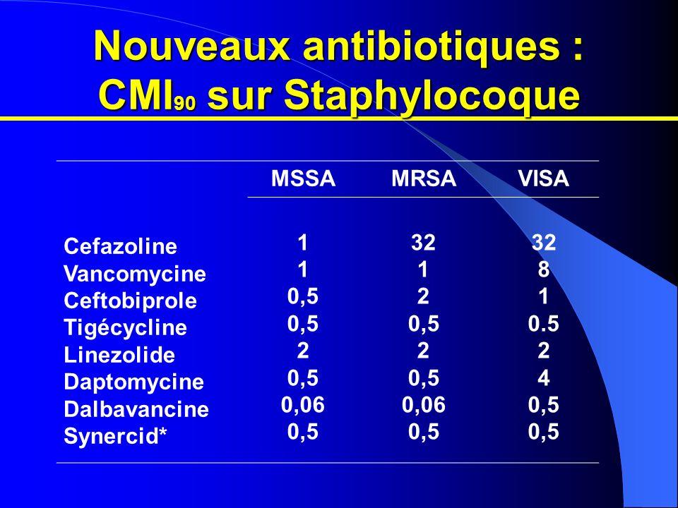 Nouveaux antibiotiques : Pharmacologie Ceftobiprole Tigécycline Linezolide Daptomycine Dalbavancine Dose Unitaire CmaxT1/2 (h) 750 mg 100 mg 600 mg po 4 mg/kg 500 mg 60-80 1 21 60 133 3-4 40 5-7 8 162