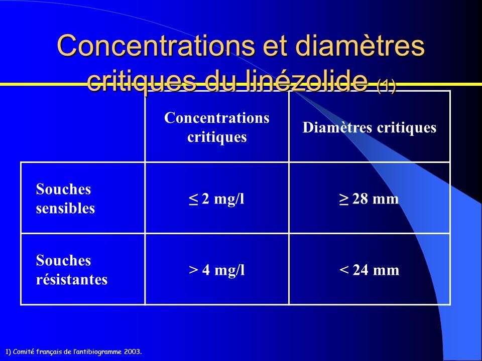 Concentrations critiques Diamètres critiques Souches sensibles 2 mg/l 28 mm Souches résistantes > 4 mg/l< 24 mm 1) Comité français de lantibiogramme 2